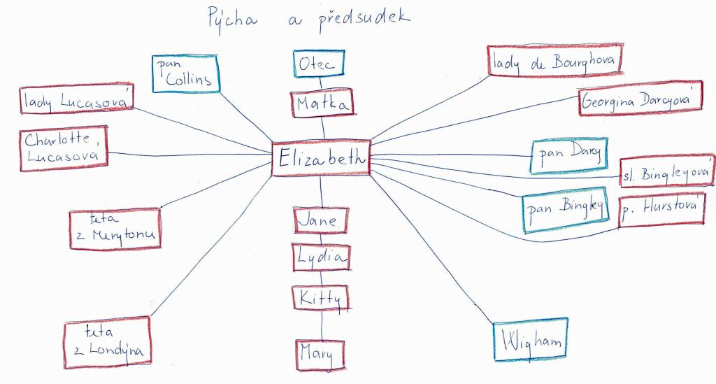 Vztahová mapa pro Pýchu a předsudek v první fázi.