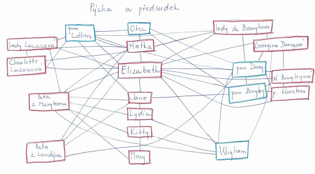 Mapa vztahů v románu Pýcha a předsudek v druhé fázi.